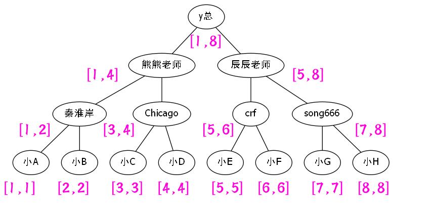 线段树3.png