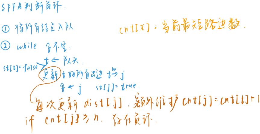 SPFA判负环.jpg