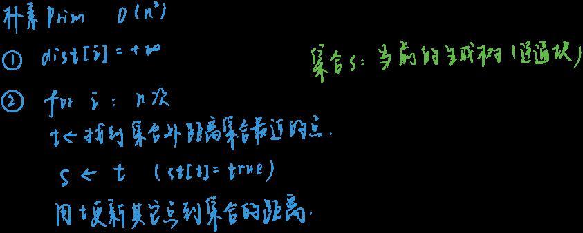 朴素Prim.jpg