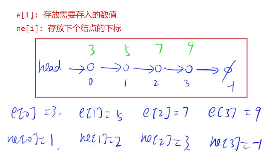 数组表示单链表.png