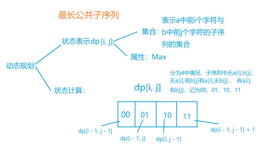 最长公共子序列.png