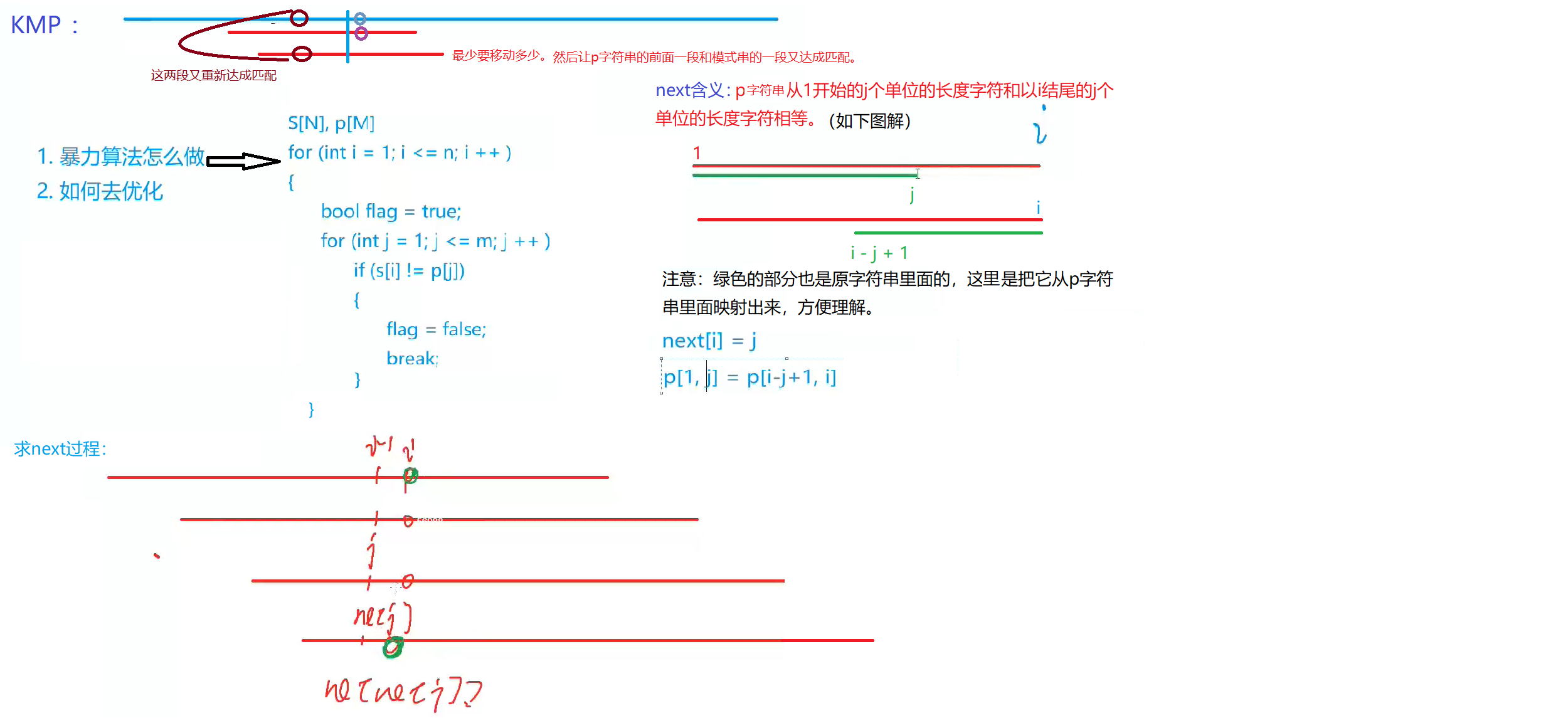 acwing831kmp字符串.png