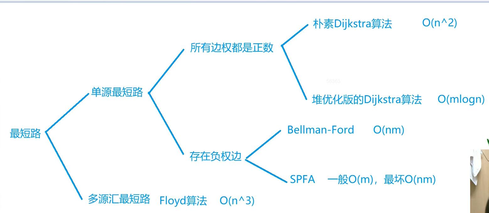 最短路算法架构图.png