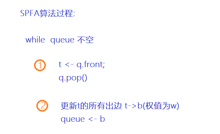 SPFA算法原理.png